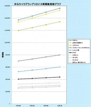 ゆるキャラグランプリ2015中間推移.jpg