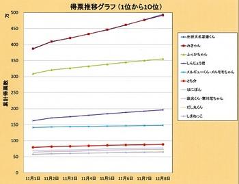 ゆるキャラグランプリ得票数推移グラフ(終盤).jpg